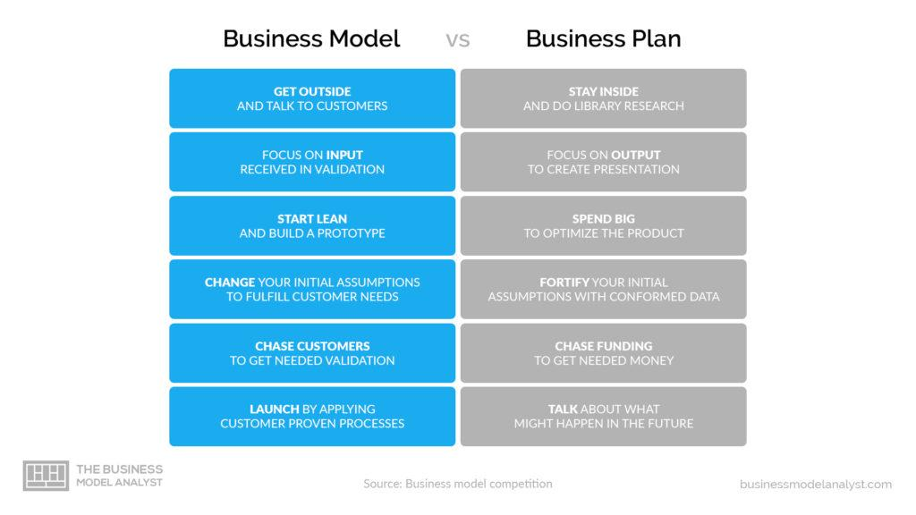difference between business model and business plan key differences