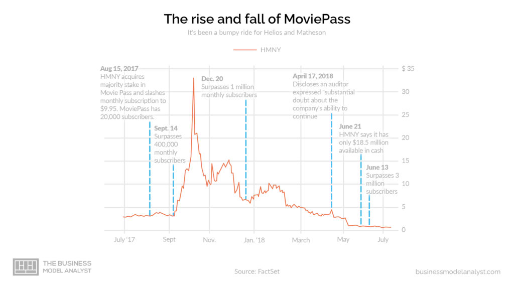 Movipass Business Model Rise and Fall