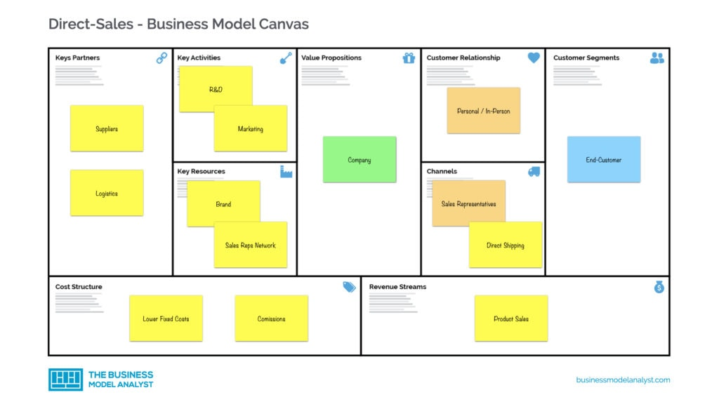 Direct Sales Business Model Canvas