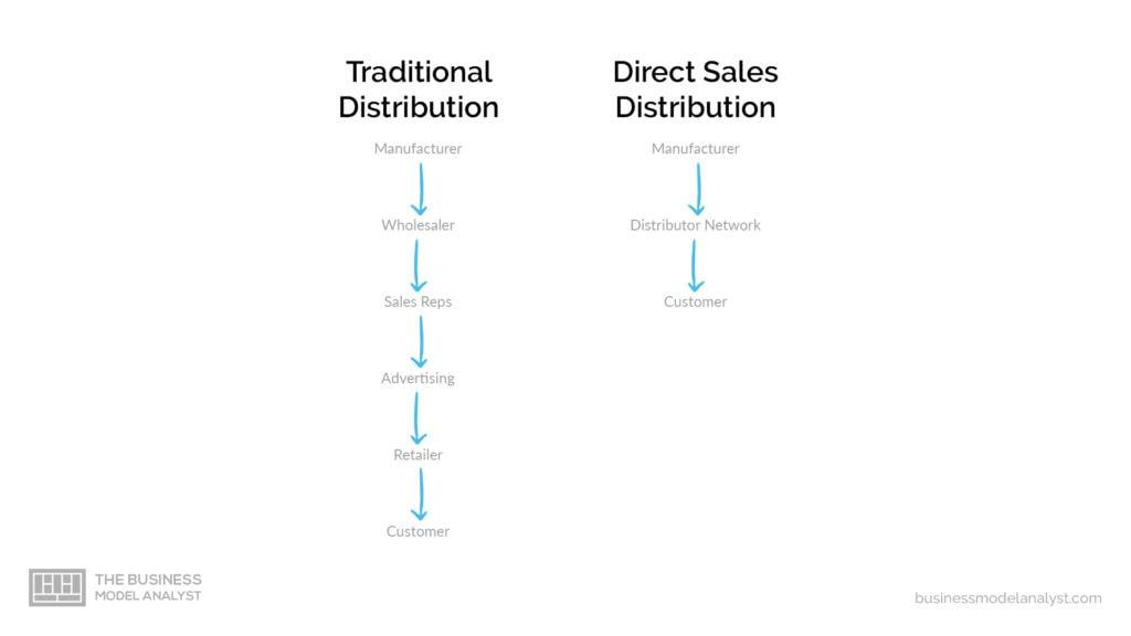 Direct Sales Business Model Distribution vs Traditional Distribution