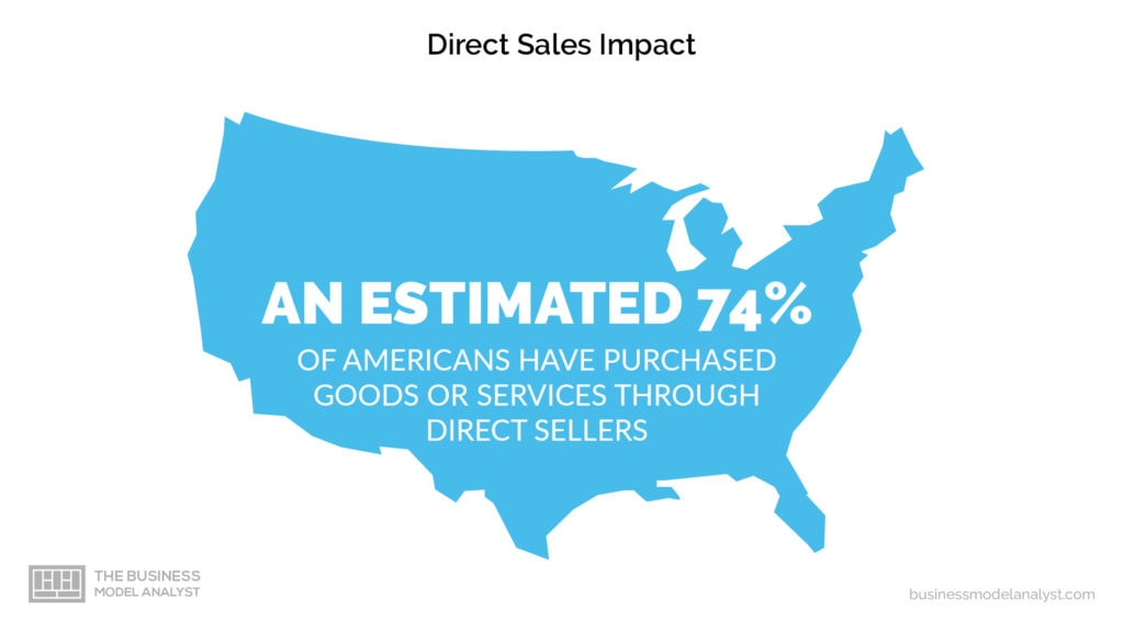 Direct-Sales Business Model Impact