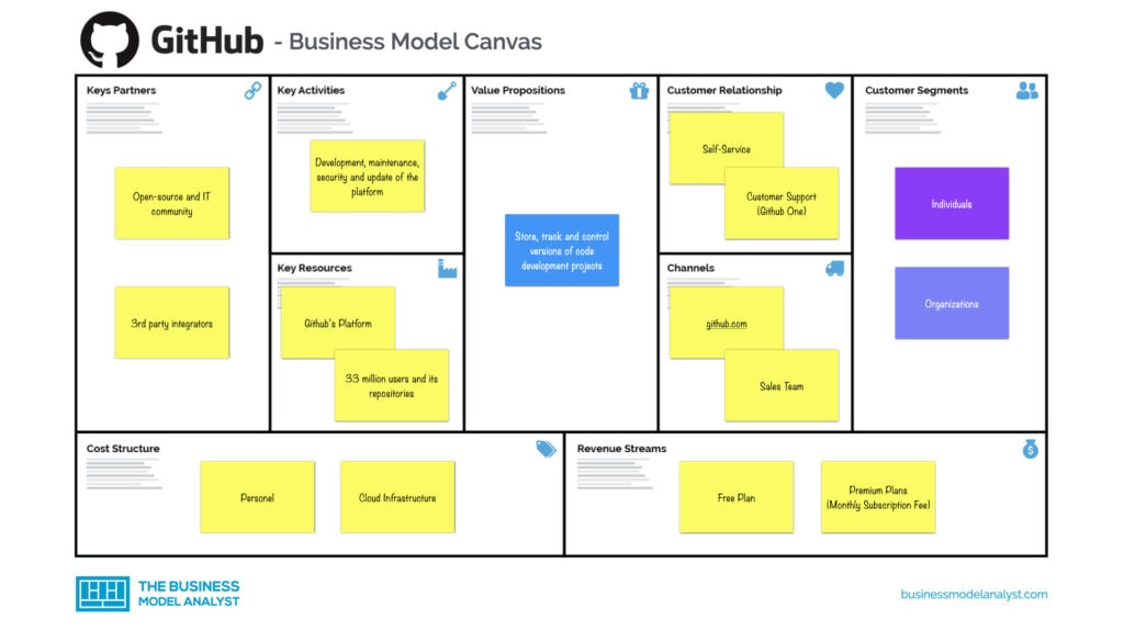 Github Business Model Canvas