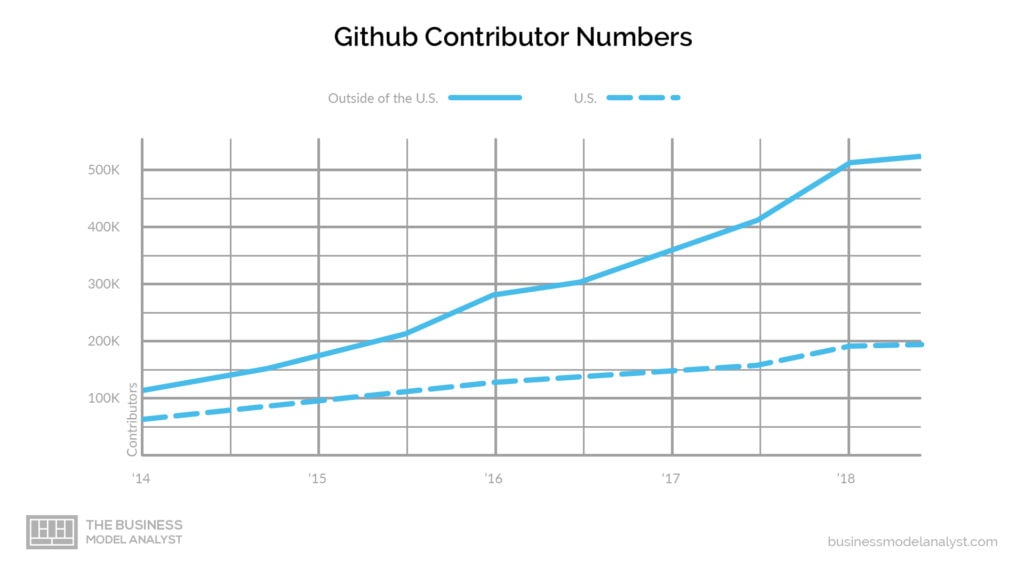 Github business model - contributors numbers
