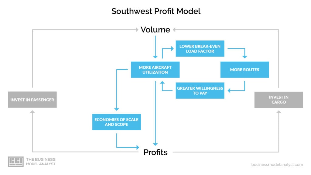 Southwest Airlines Business Model - How Southwest Airlines Make Money