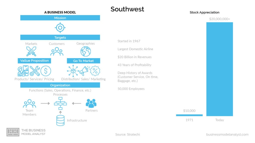 Southwest Business Model - Big Numbers