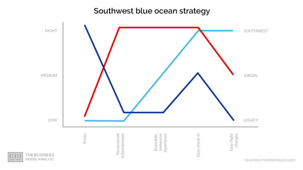 Southwest Business Model - Blue Ocean Strategy