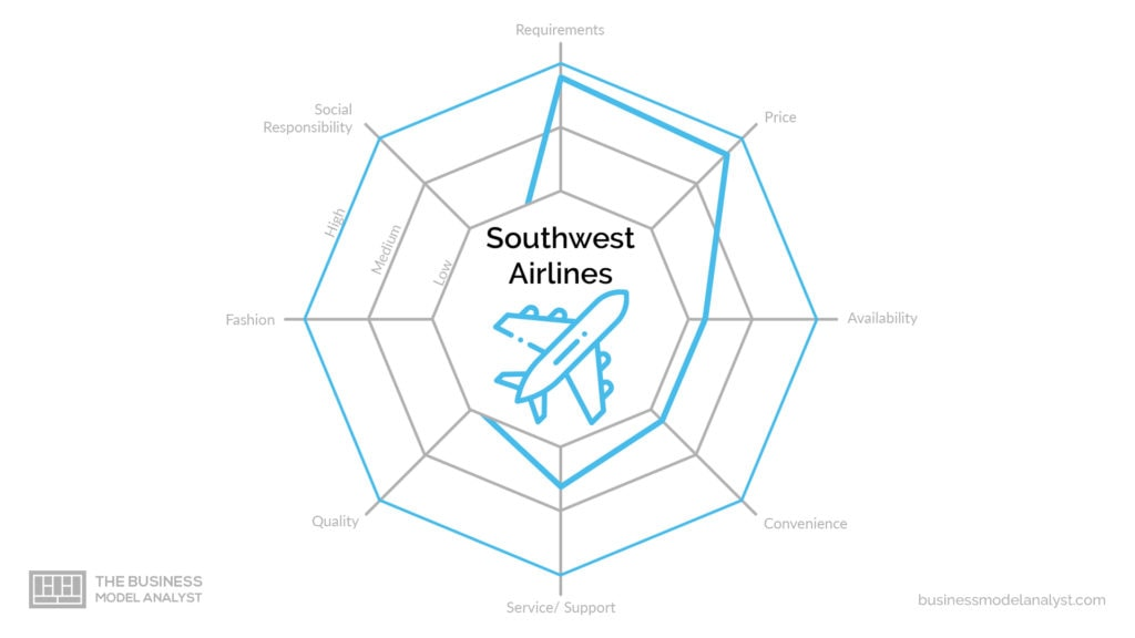 Southwest Business Model - Competitive Advantages