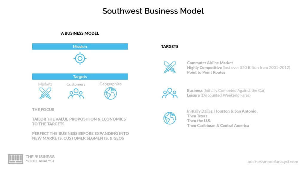 Southwest Business Model - Customer Segments