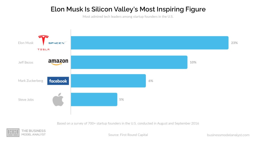 SpaceX Business Model - Elon Musk Most Admired Founder in Silicon Valley