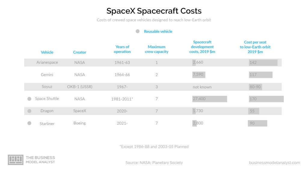 SpaceX Business Model - Spacecraft Costs
