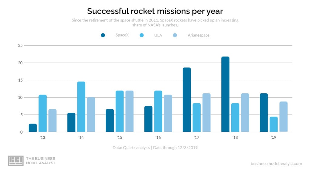 SpaceX Business Model - Successful Rocket Missions per Year