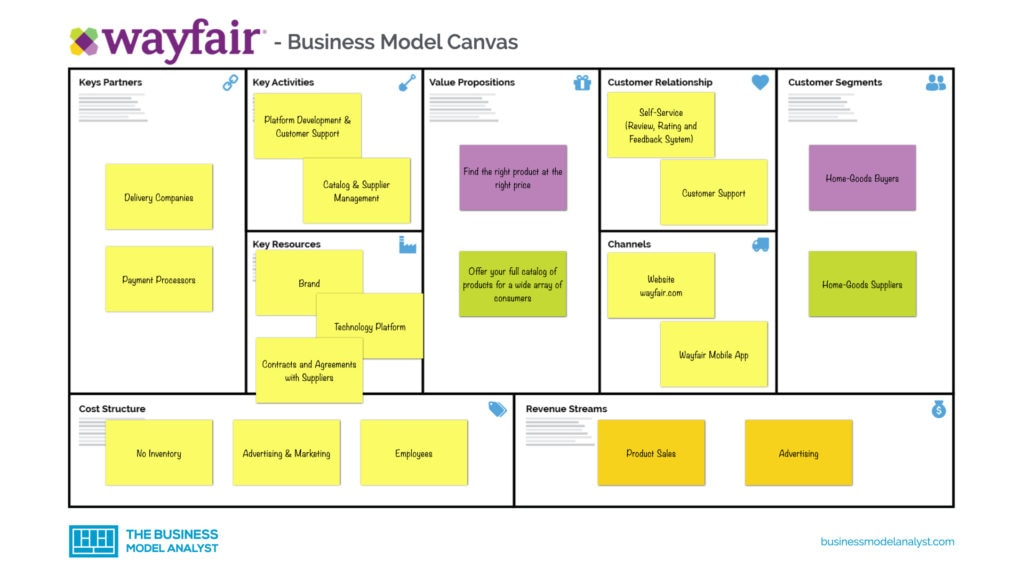 Wayfair Business Model Canvas
