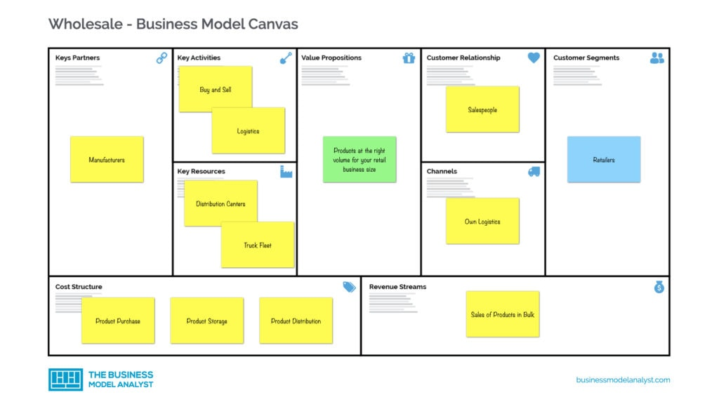 Wholesale Business Model Canvas