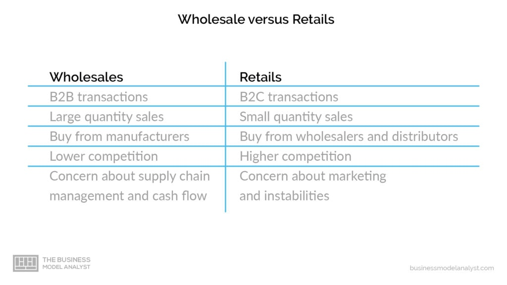 Wholesale Business Model - Differences Between Wholesale and Retail