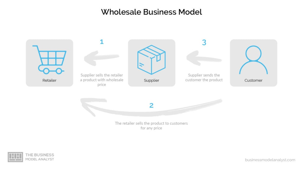 Wholesale Business Model - Structure
