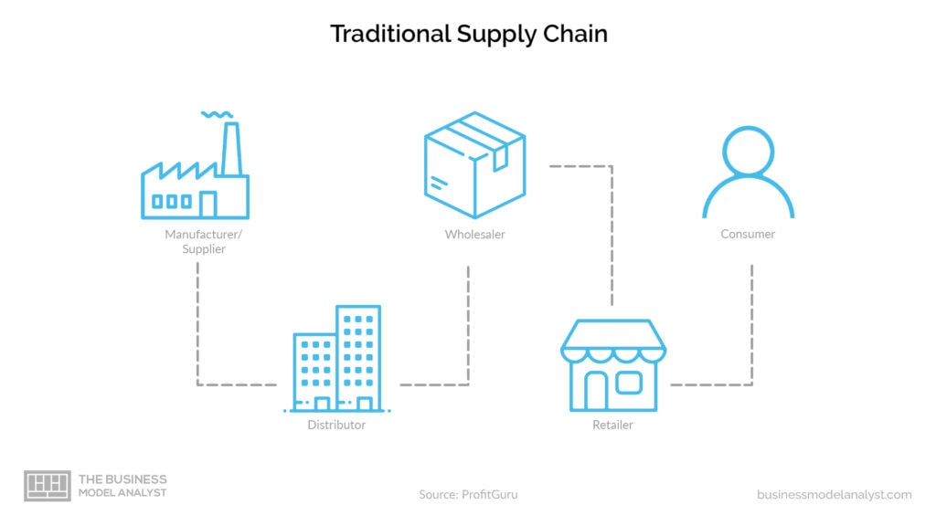 Wholesale Business Model - Traditional Supply Chain