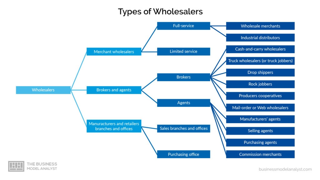 Whosale Business Model - Types of Wholesalers