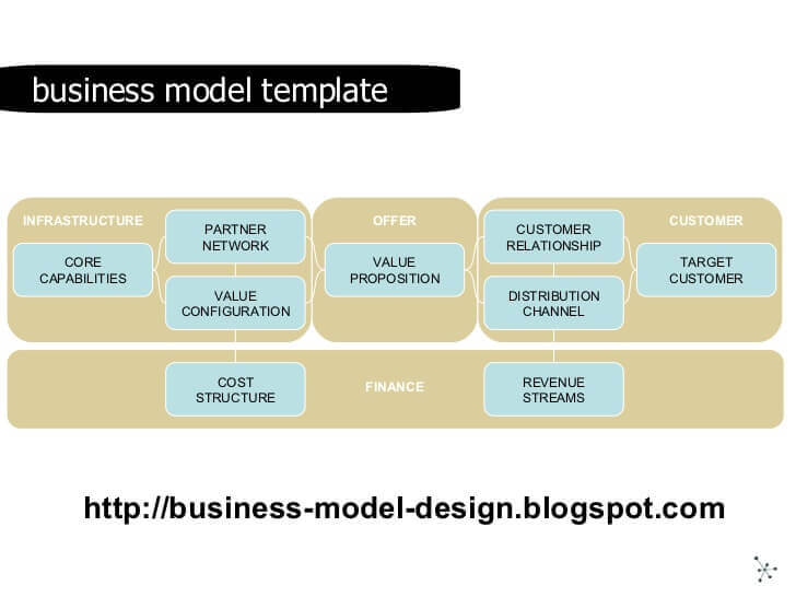 Business Model Canvas First Draft