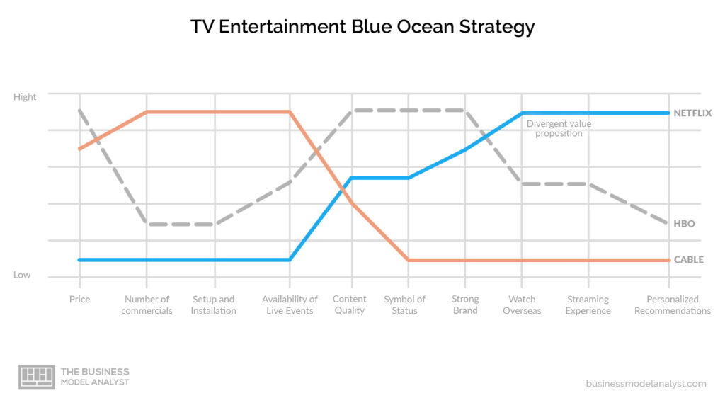 HBO Business Model - Blue Ocean Strategy