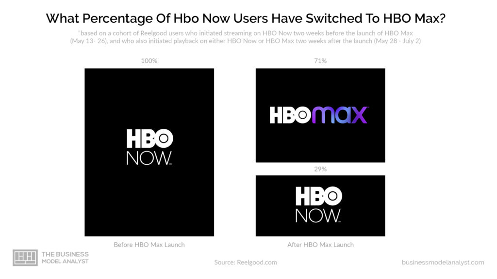 HBO Business Model - Percentage of Users that Switched to HBO Max