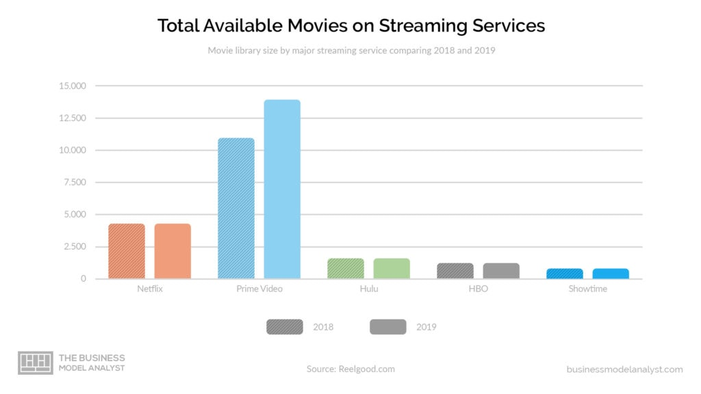 HBO Business Model - Total available movies on streaming services
