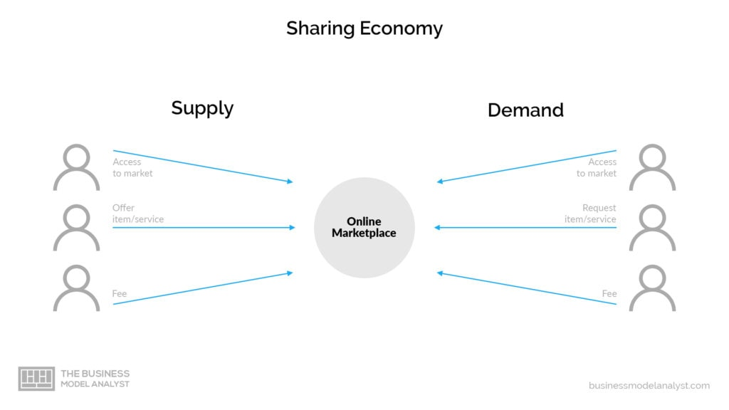 Peer-to-Peer Business Model - Supply and Demand