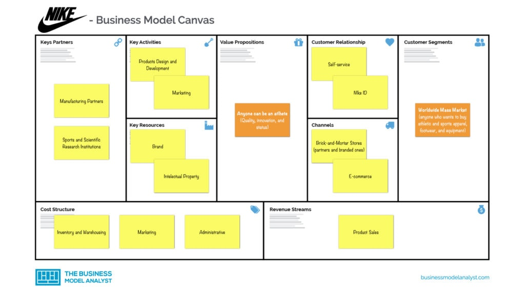 Nike Business Model Canvas