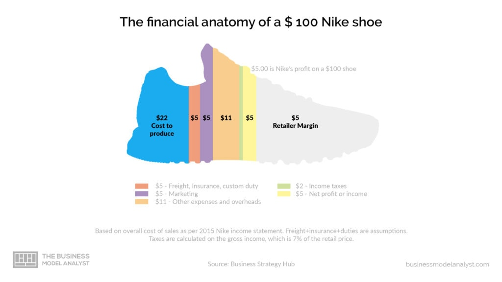 Nike Business Model - Financial Anatomy Shoes