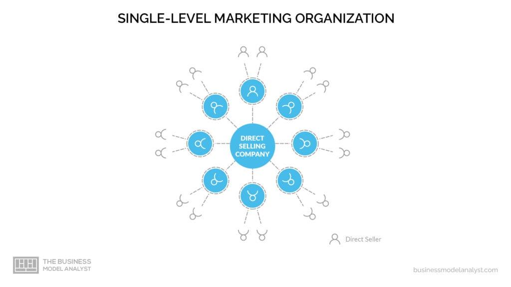 Direct-Sales Business Model - Single Level Marketing
