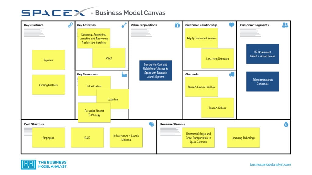 SpaceX Business Model Canvas