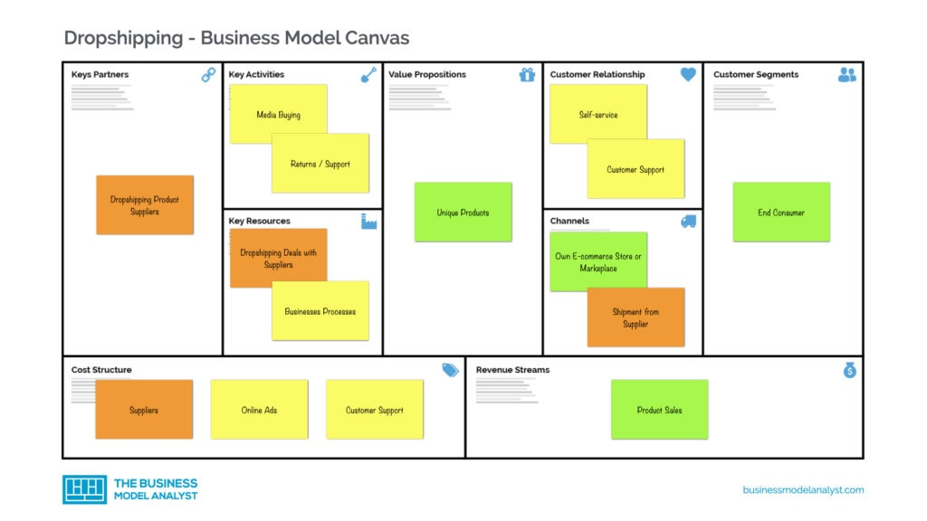 Dropshipping Business Model Canvas