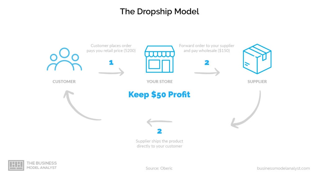 Dropshipping business model - the dropship model