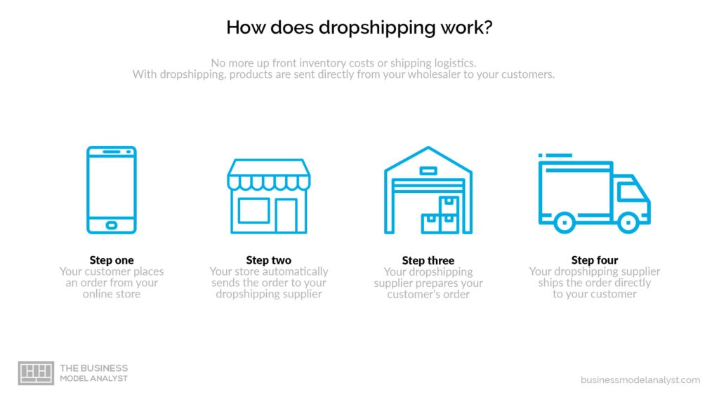 Dropshipping business model - how dropshipping works
