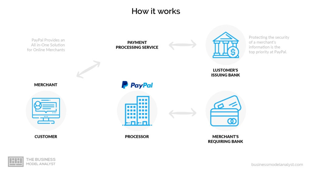 How Paypal Works Paypal Business Model