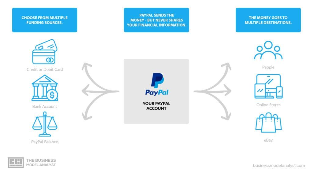 Paypal Business Model - Multisided Platform