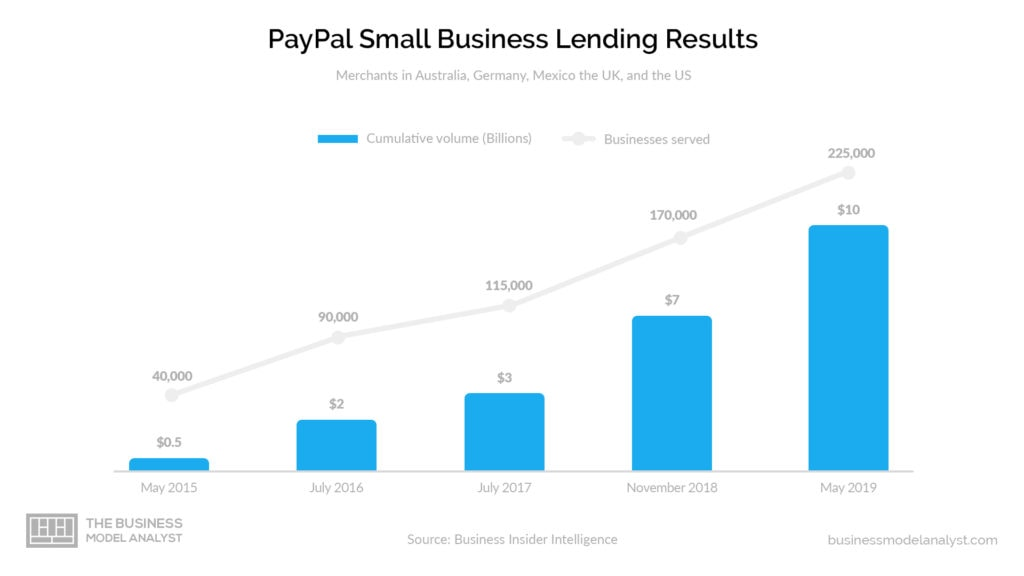 Paypal Small Business Lending Results - Paypal Business Model