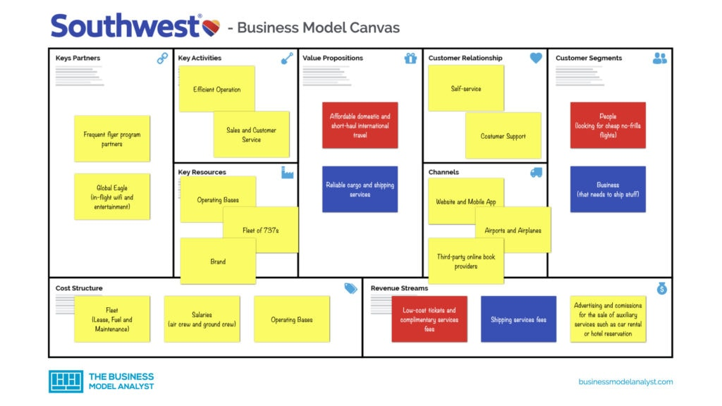 Southwest Airline Business Model Canvas