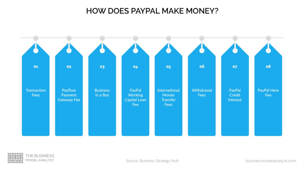 How Does Paypal Make Money - Paypal Business Model