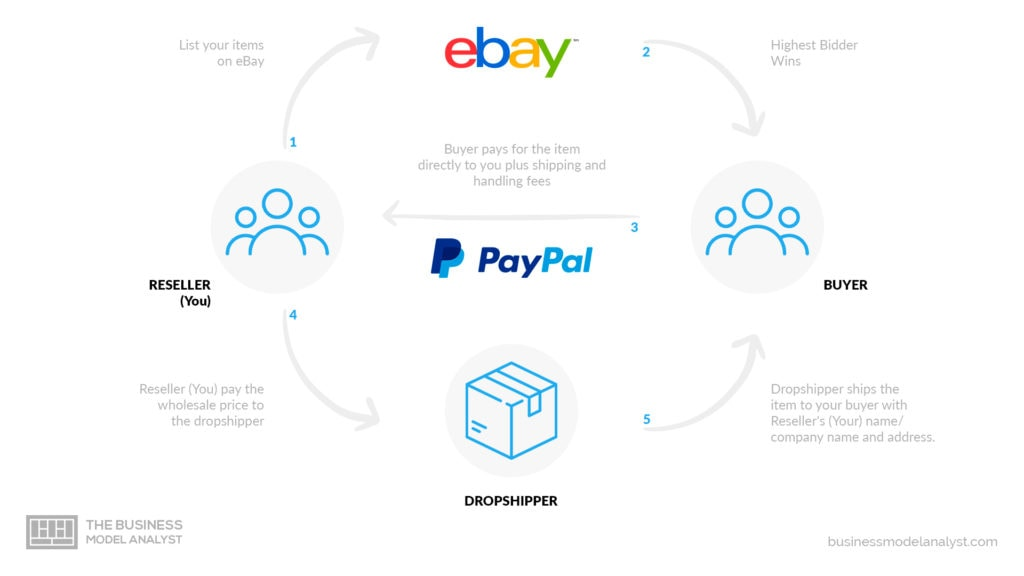 Paypal Business Model - Ebay relationship
