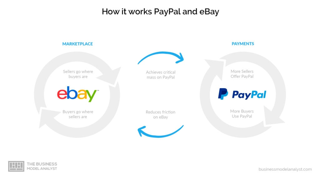 Paypal Bussiness Model - How it works paypal and ebay