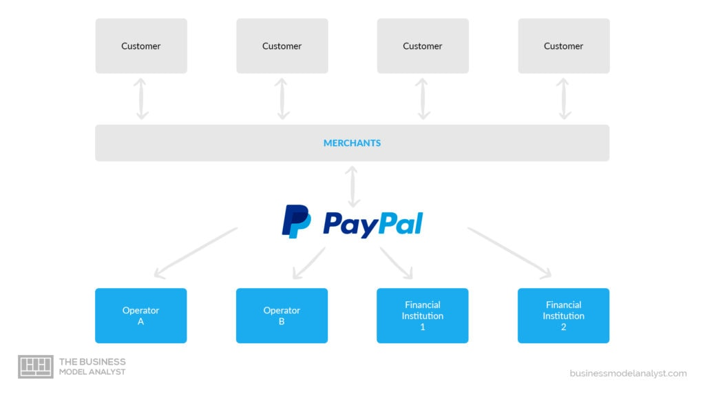 Paypal Business Model - Merchants and Consumers