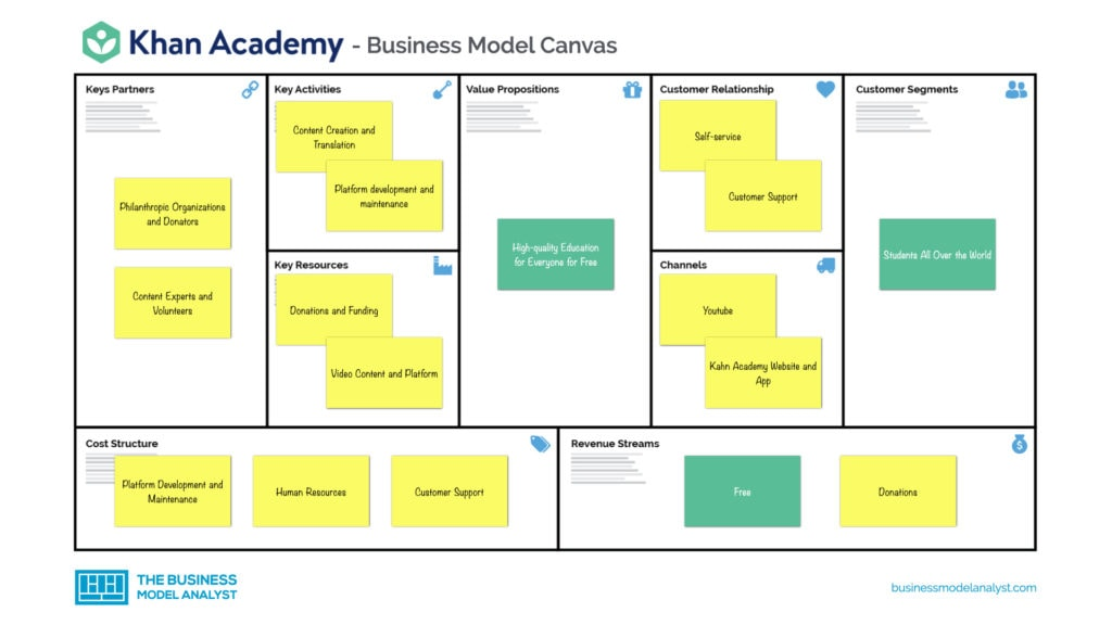 Kahn Academy Business Model Canvas