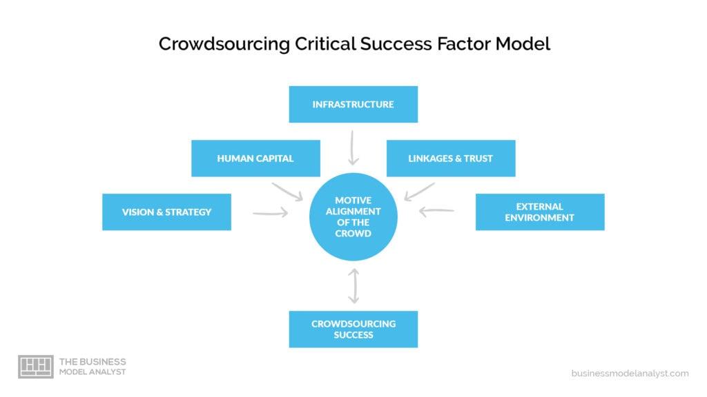 Crowdsourcing Business Model - Critical Sucess Factors