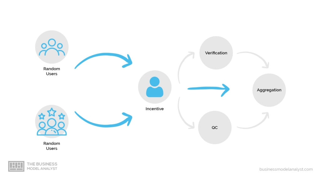Crowdsourcing Business Model - How it Works