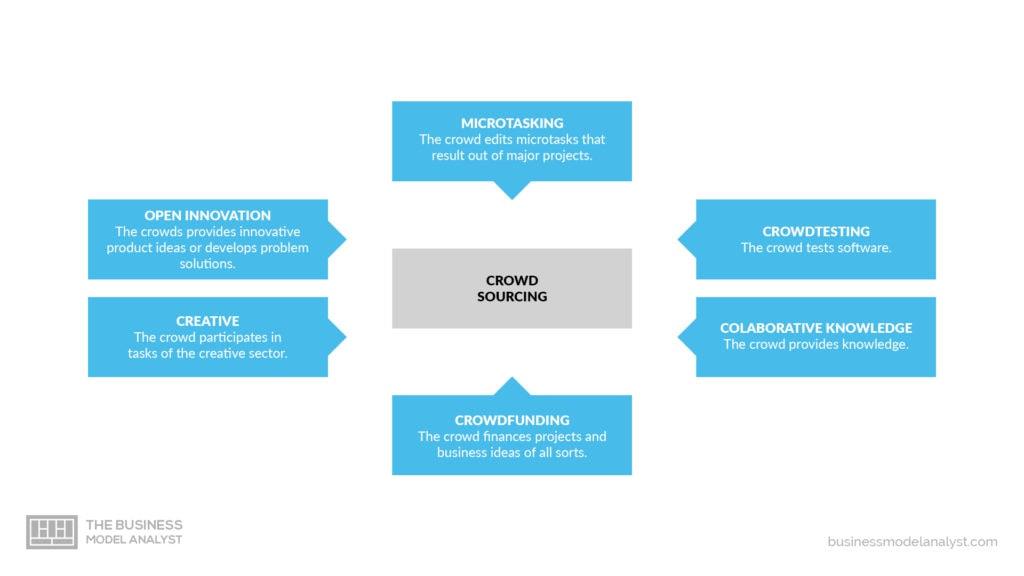 Crowdsourcing Business Model - Variations