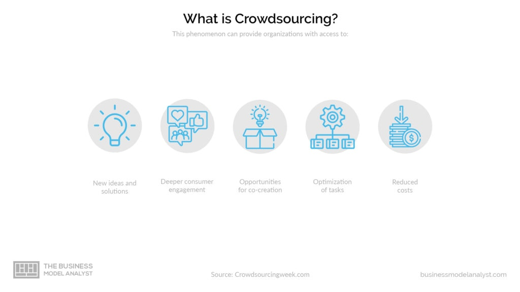 Crowdsourcing Business Model - What is Crowdsourcing
