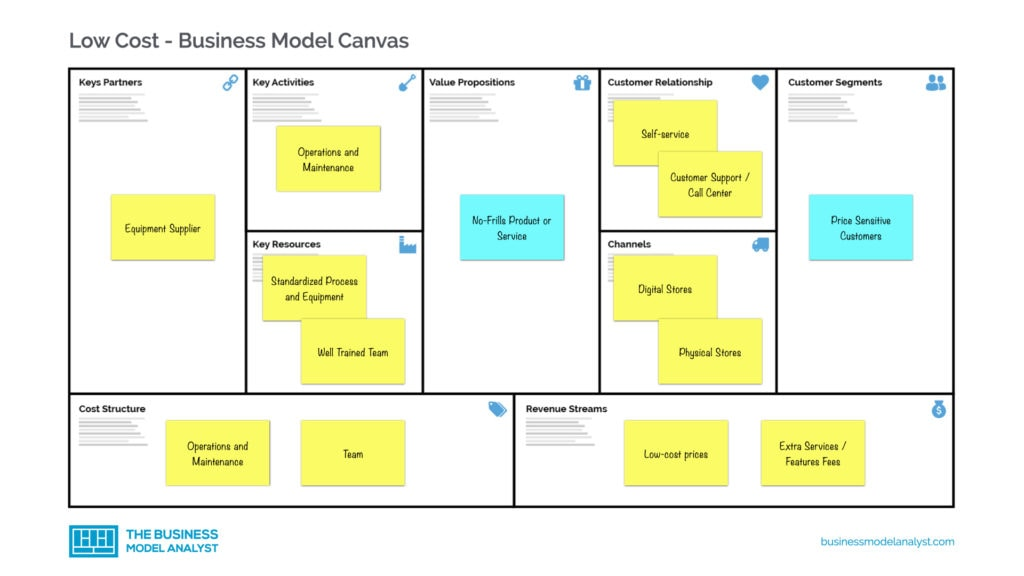Low Cost Business Model Canvas