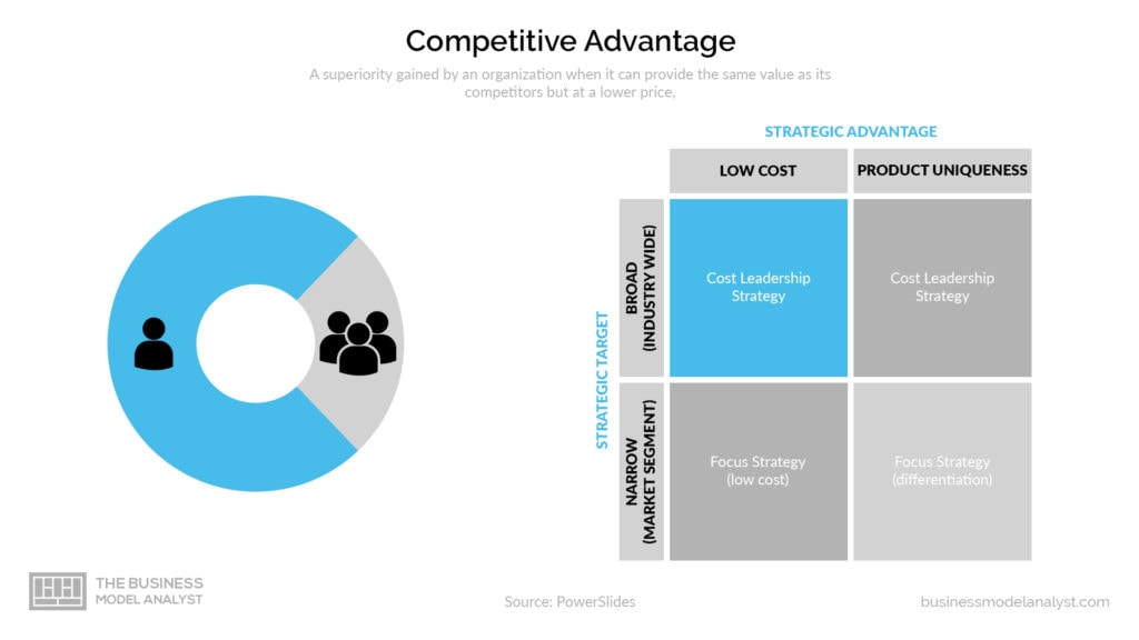 Low Cost Business Model - Competitive Advantage