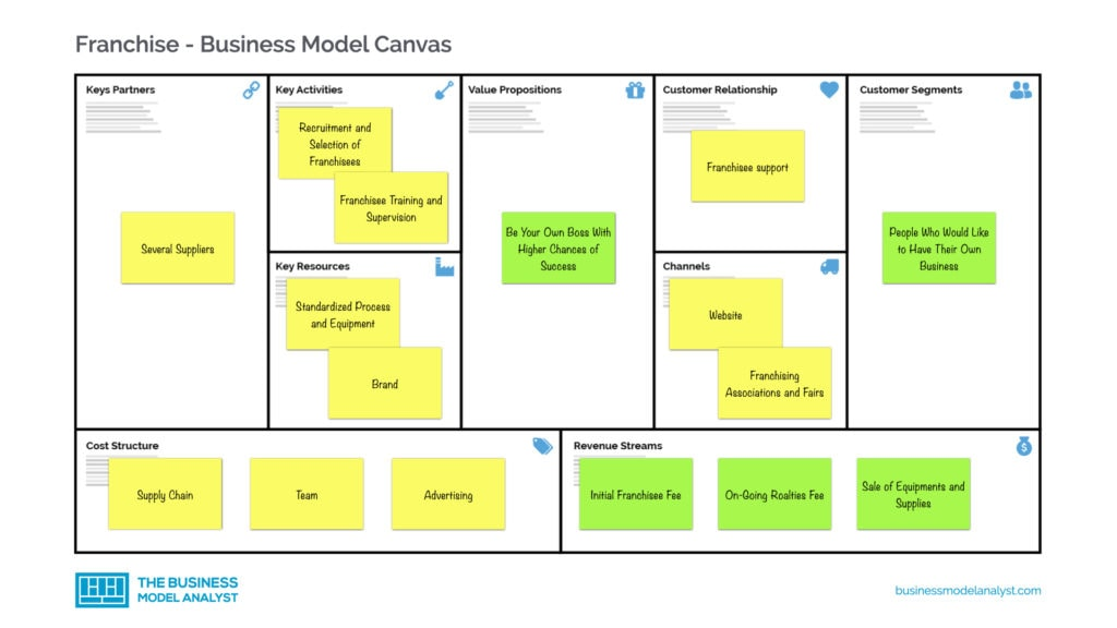 Franchise Business Model Canvas