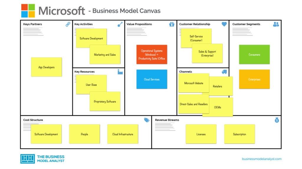 Microsoft Business Model Canvas